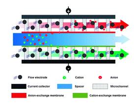 Flow Electrode CDI